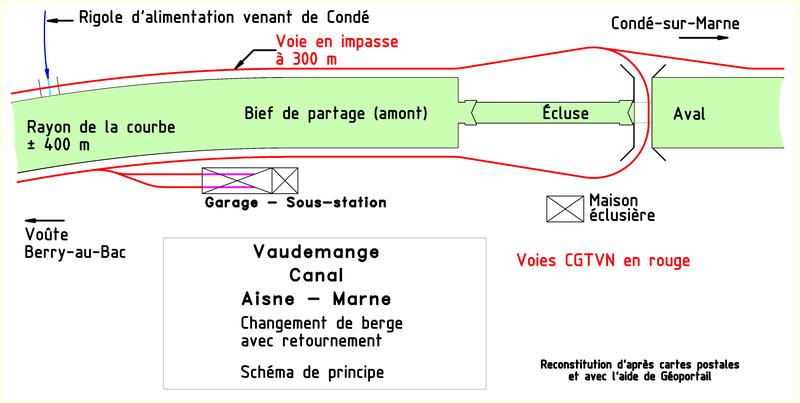Changement de berge vaudemanges for Garage du canal frouzins